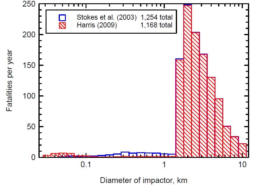 "[Estimated average fatalities per year for impacts by asteroids of various sizes. Image credit: Alan W. Harris, Space Science Institute. From ""Defending Planet Earth: Near-Earth Object Surveys and Hazard Mitigation Strategies"", page 23.]"