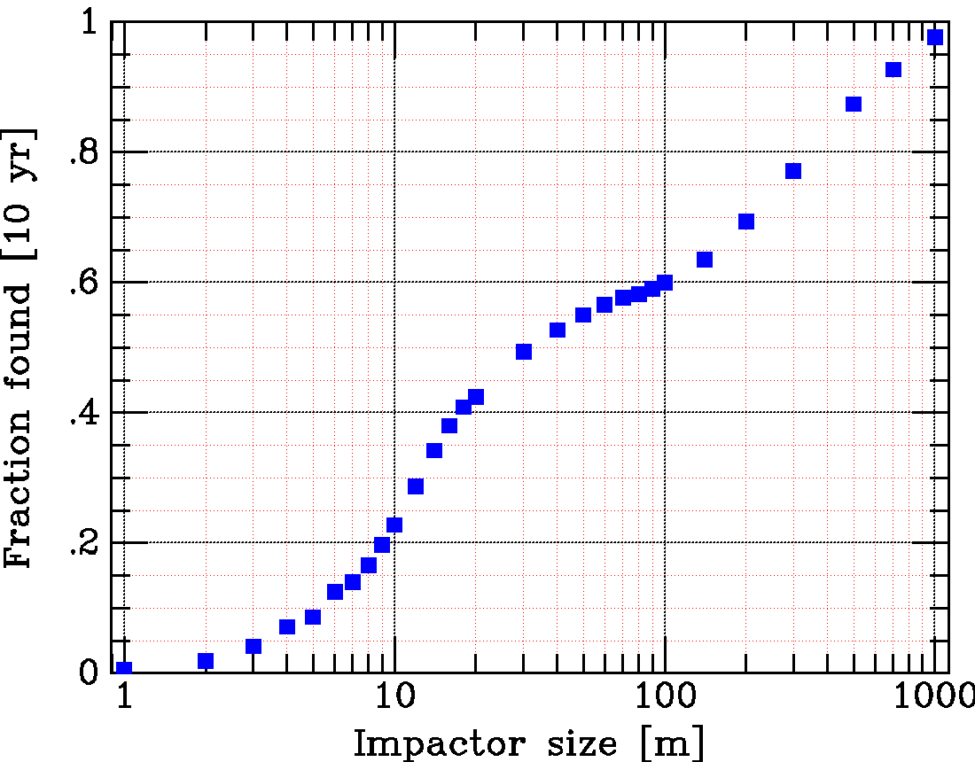 [Graph showing detection chances for a given impactor size. Image credit: John Tonry, University of Hawaii Institute for Astronomy.]