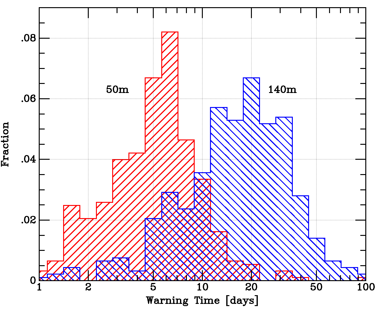 [Graph showing distribution of warning times. Image credit: John Tonry, University of Hawaii Institute for Astronomy.]